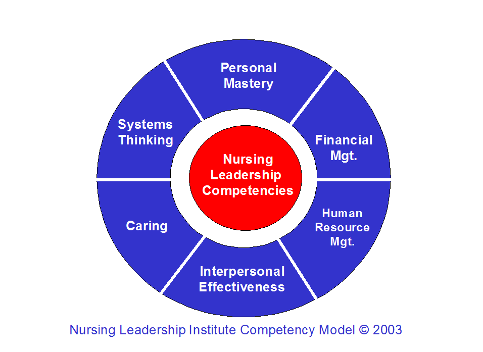 """critical thinking skills are an essential aspect of leadership in nursing Critical thinking skills are key to establishing the foundation for lifelong learning, a healthy workplace, and an organizational culture that ' s more concerned with reporting errors and promoting safety than """" pointing fi ngers """" and """" blaming ."""