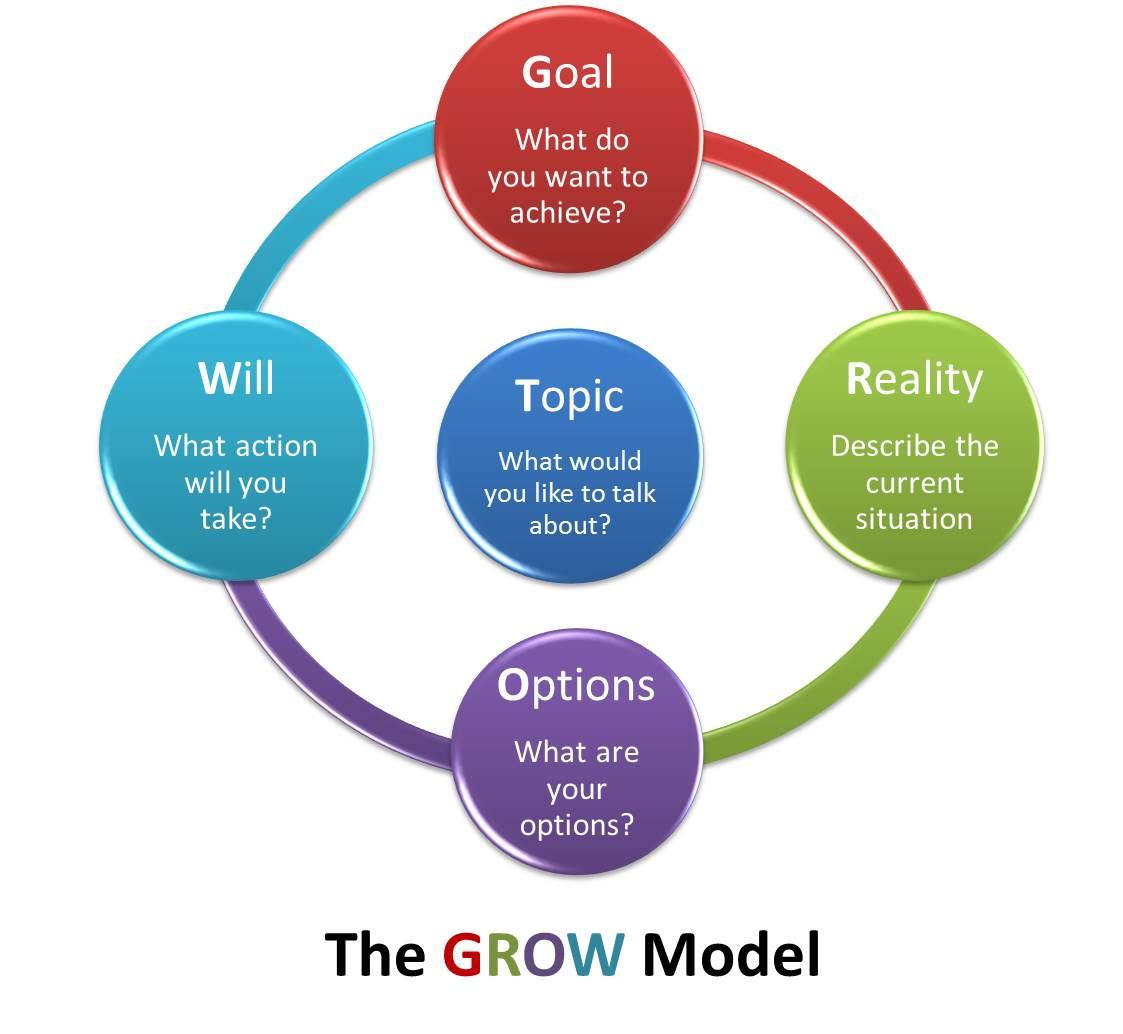「grow model」的圖片搜尋結果