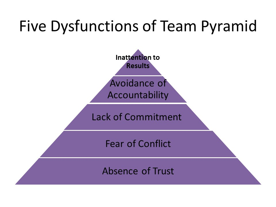 One Of The Best Conceptual Frameworks To Understand Team Dysfunction Was Designed By Patrick Lencioni Author Of The Five Dysfunctions Of A Team